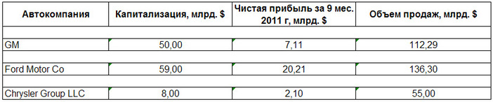Экономические показатели американских автокомпаний за 2011 год